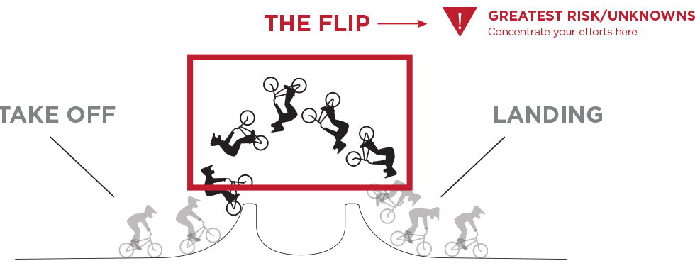 5 lessons from a bmx backflip
